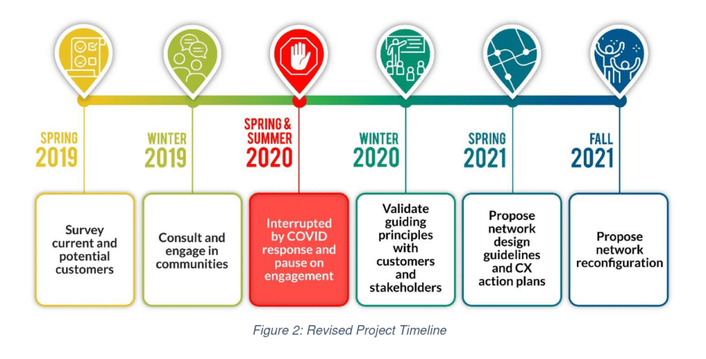 Figure 2 from a City of Hamilton Public Works report entitled (Re)envision the HSR Update and Guiding Principles - PW20005(a)